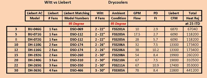 Witt Liebert Dry Cooler Comparisons